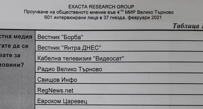 """Според проучване на """"Екзакта Рисърч Груп"""": """"Борба"""" е абсолютният медиен лидер в региона"""